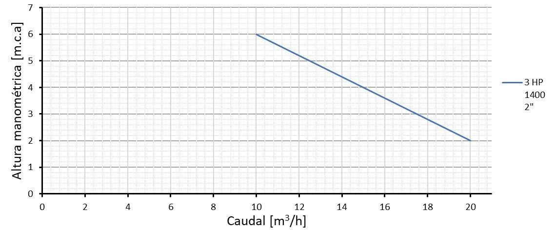 Curva de rendimiento hidráulico Col 3 VX